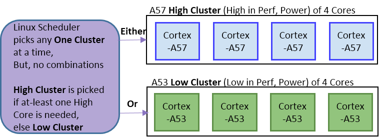 arm big.little - technologia clustered switching