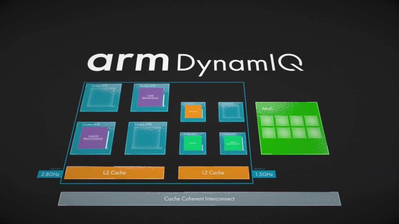 arm big.little dynamiq