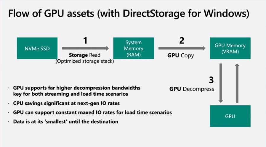 Windows 11 DirectStorage