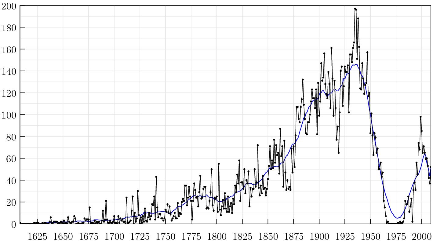 kara śmierci usa wykres ile kosztuje kara śmierci